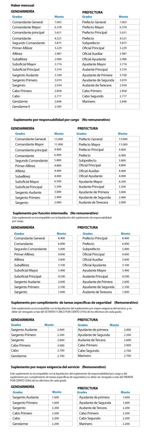 Así quedaron los salarios de los gendarmes y prefectos tras el decreto